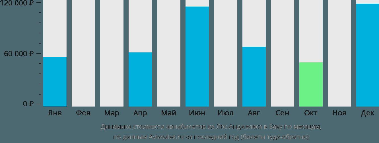 Динамика стоимости авиабилетов из Лос-Анджелеса в Баку по месяцам
