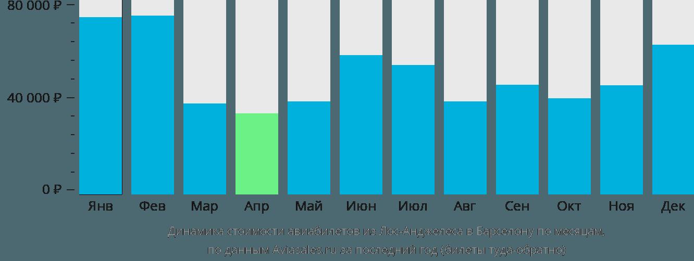 Динамика стоимости авиабилетов из Лос-Анджелеса в Барселону по месяцам