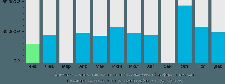Динамика стоимости авиабилетов из Лос-Анджелеса в Хартфорд по месяцам