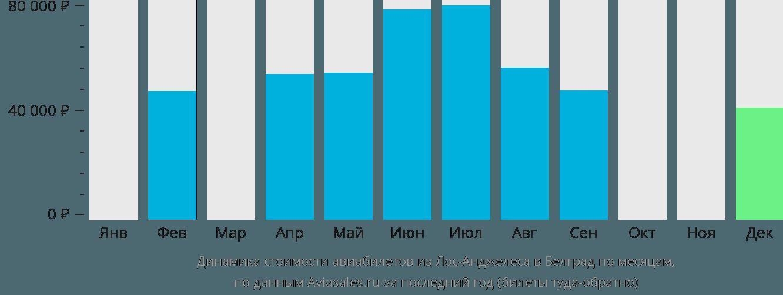 Динамика стоимости авиабилетов из Лос-Анджелеса в Белград по месяцам