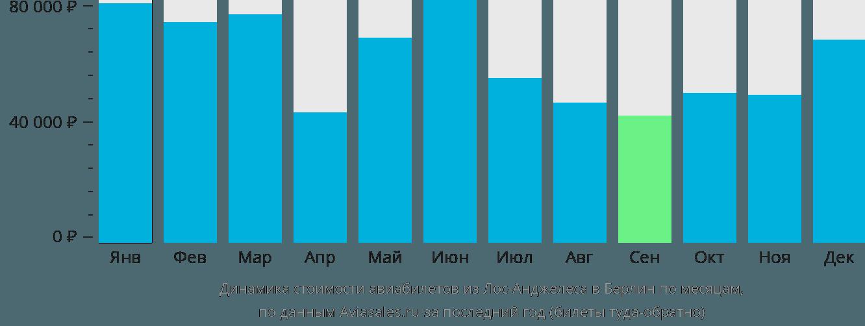 Динамика стоимости авиабилетов из Лос-Анджелеса в Берлин по месяцам