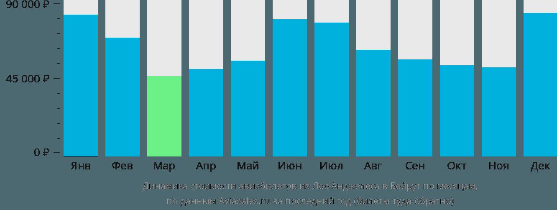 Динамика стоимости авиабилетов из Лос-Анджелеса в Бейрут по месяцам