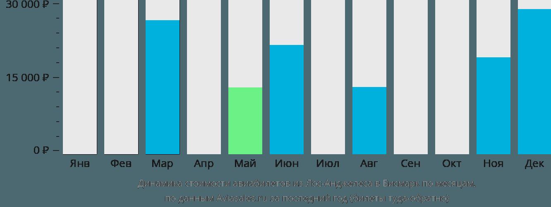 Динамика стоимости авиабилетов из Лос-Анджелеса в Бисмарк по месяцам