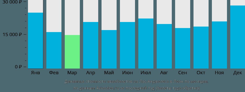 Динамика стоимости авиабилетов из Лос-Анджелеса в Леон по месяцам