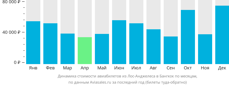 Динамика стоимости авиабилетов из Лос-Анджелеса в Бангкок по месяцам
