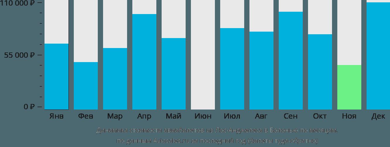 Динамика стоимости авиабилетов из Лос-Анджелеса в Болонью по месяцам