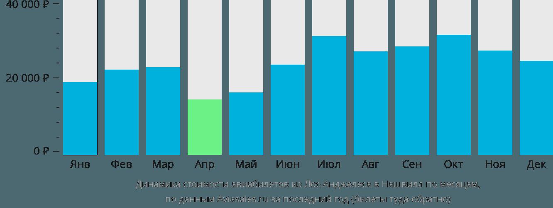 Динамика стоимости авиабилетов из Лос-Анджелеса в Нашвилл по месяцам