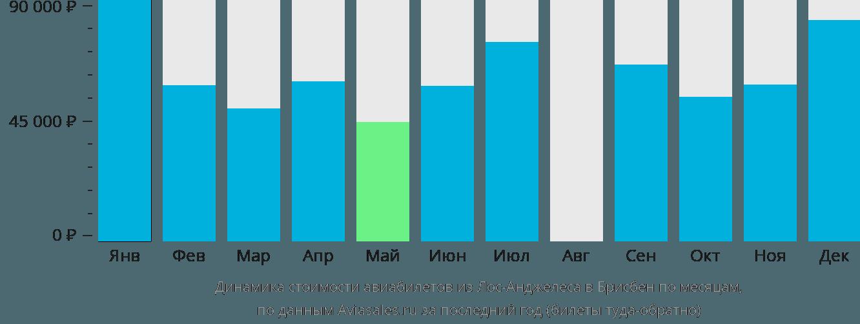 Динамика стоимости авиабилетов из Лос-Анджелеса в Брисбен по месяцам