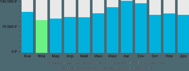 Динамика стоимости авиабилетов из Лос-Анджелеса в Бора-Бора по месяцам