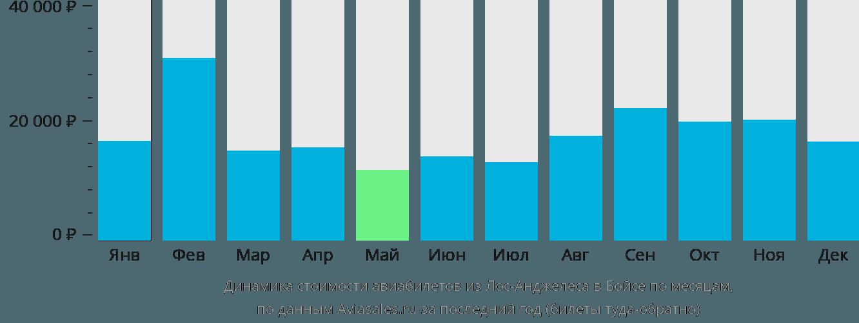 Динамика стоимости авиабилетов из Лос-Анджелеса в Бойсе по месяцам