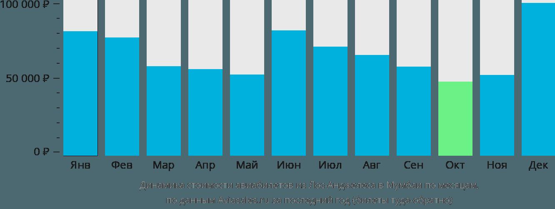 Динамика стоимости авиабилетов из Лос-Анджелеса в Мумбаи по месяцам