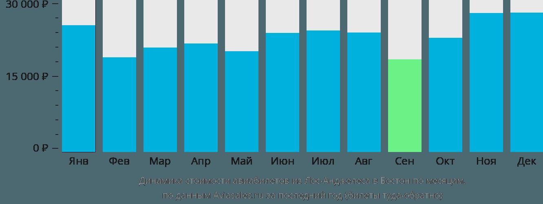 Динамика стоимости авиабилетов из Лос-Анджелеса в Бостон по месяцам