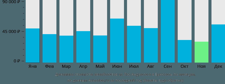 Динамика стоимости авиабилетов из Лос-Анджелеса в Брюссель по месяцам