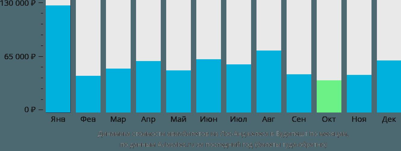 Динамика стоимости авиабилетов из Лос-Анджелеса в Будапешт по месяцам