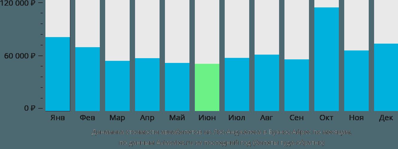 Динамика стоимости авиабилетов из Лос-Анджелеса в Буэнос-Айрес по месяцам
