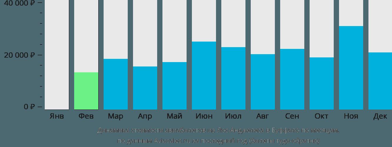 Динамика стоимости авиабилетов из Лос-Анджелеса в Буффало по месяцам