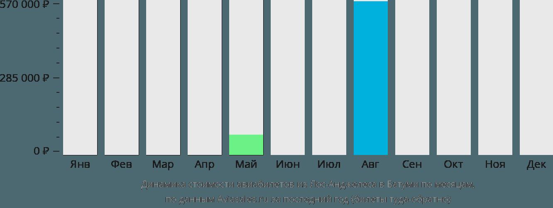Динамика стоимости авиабилетов из Лос-Анджелеса в Батуми по месяцам
