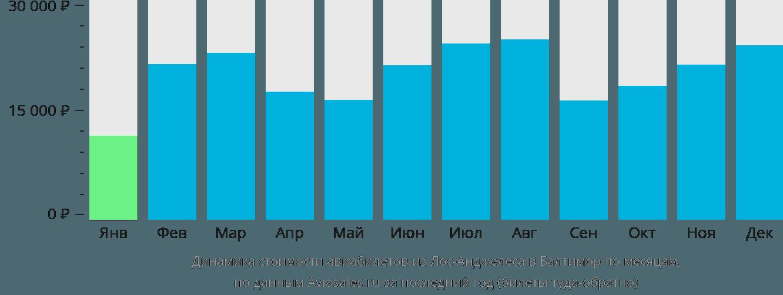 Динамика стоимости авиабилетов из Лос-Анджелеса в Балтимор по месяцам