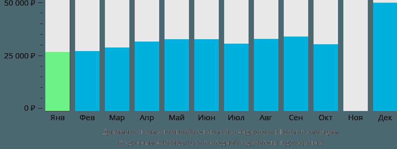 Динамика стоимости авиабилетов из Лос-Анджелеса в Белиз по месяцам