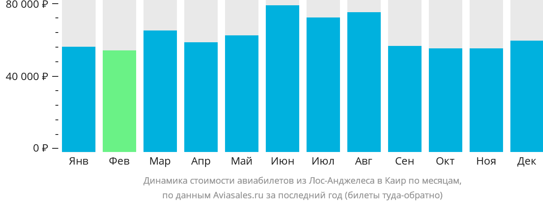 Динамика стоимости авиабилетов из Лос-Анджелеса в Каир по месяцам