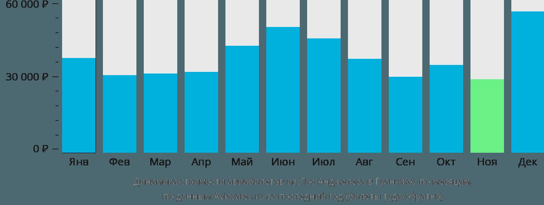 Динамика стоимости авиабилетов из Лос-Анджелеса в Гуанчжоу по месяцам