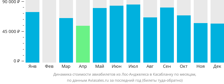Динамика стоимости авиабилетов из Лос-Анджелеса в Касабланку по месяцам