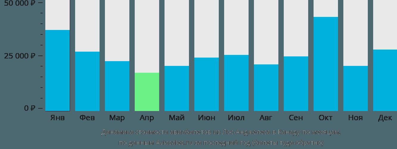 Динамика стоимости авиабилетов из Лос-Анджелеса в Канаду по месяцам