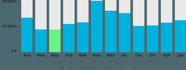Динамика стоимости авиабилетов из Лос-Анджелеса в Себу по месяцам