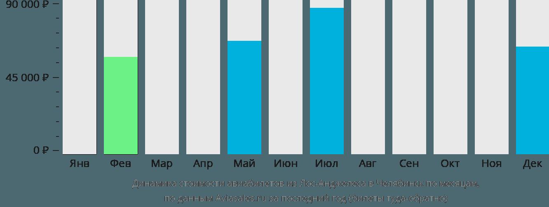 Динамика стоимости авиабилетов из Лос-Анджелеса в Челябинск по месяцам
