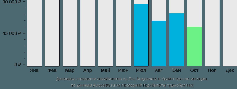 Динамика стоимости авиабилетов из Лос-Анджелеса в Крайстчерч по месяцам