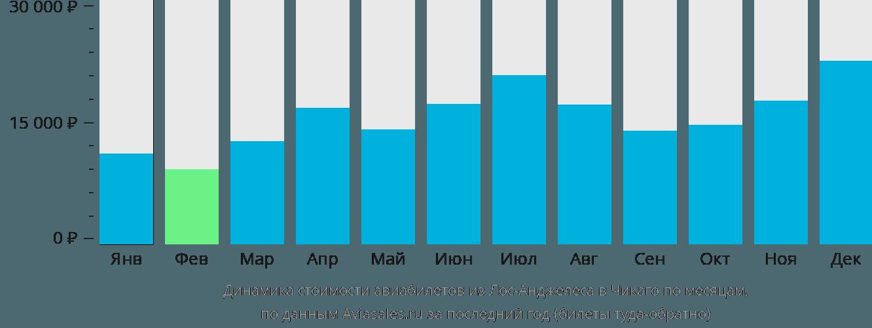 Динамика стоимости авиабилетов из Лос-Анджелеса в Чикаго по месяцам