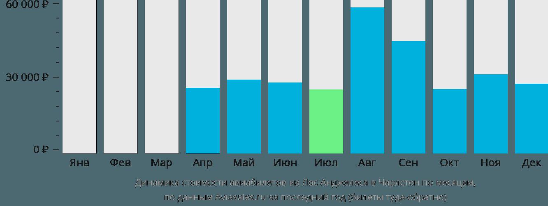 Динамика стоимости авиабилетов из Лос-Анджелеса в Чарлстон по месяцам