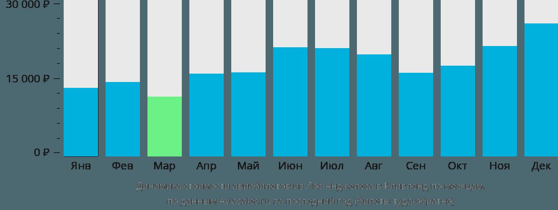 Динамика стоимости авиабилетов из Лос-Анджелеса в Кливленд по месяцам