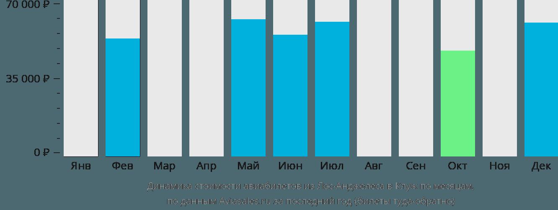 Динамика стоимости авиабилетов из Лос-Анджелеса в Клуж по месяцам