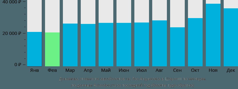 Динамика стоимости авиабилетов из Лос-Анджелеса в Шарлотт по месяцам