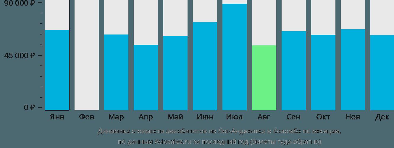 Динамика стоимости авиабилетов из Лос-Анджелеса в Коломбо по месяцам