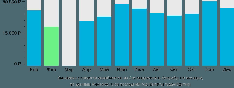 Динамика стоимости авиабилетов из Лос-Анджелеса в Колумбус по месяцам