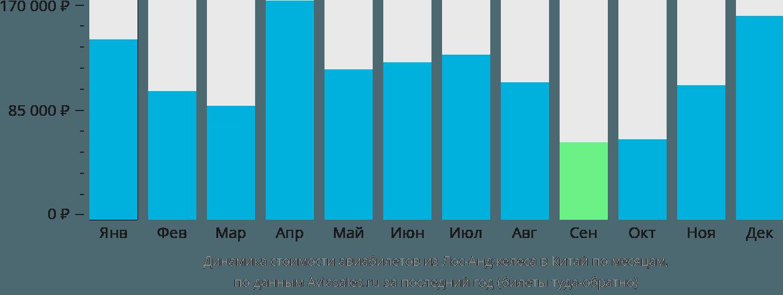 Динамика стоимости авиабилетов из Лос-Анджелеса в Китай по месяцам