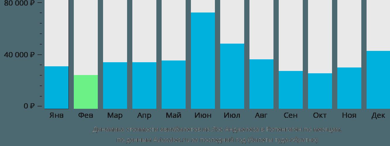 Динамика стоимости авиабилетов из Лос-Анджелеса в Копенгаген по месяцам