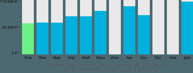 Динамика стоимости авиабилетов из Лос-Анджелеса в Кейптаун по месяцам