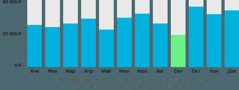 Динамика стоимости авиабилетов из Лос-Анджелеса в Коста-Рику по месяцам