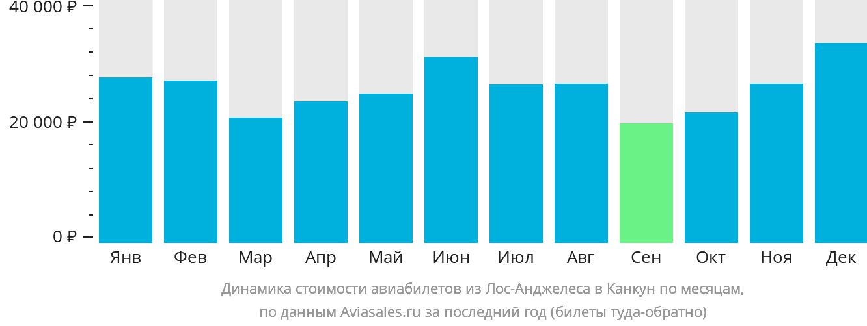 Динамика стоимости авиабилетов из Лос-Анджелеса в Канкун по месяцам
