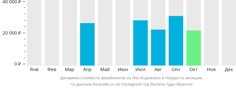 Динамика стоимости авиабилетов из Лос-Анджелеса в Чиуауа по месяцам