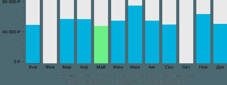 Динамика стоимости авиабилетов из Лос-Анджелеса в Куско по месяцам