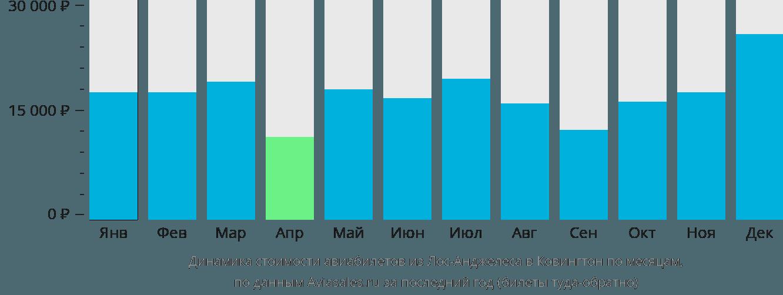 Динамика стоимости авиабилетов из Лос-Анджелеса в Ковингтон по месяцам