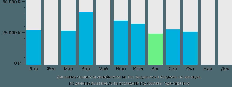 Динамика стоимости авиабилетов из Лос-Анджелеса в Косумель по месяцам