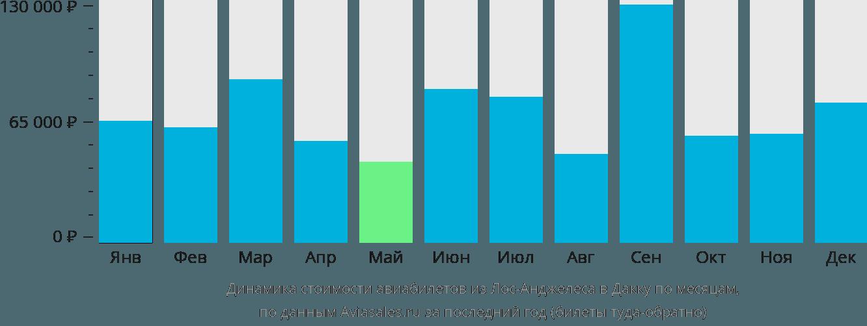 Динамика стоимости авиабилетов из Лос-Анджелеса в Дакку по месяцам