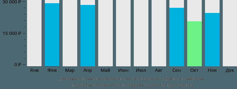 Динамика стоимости авиабилетов из Лос-Анджелеса в Дейтон по месяцам