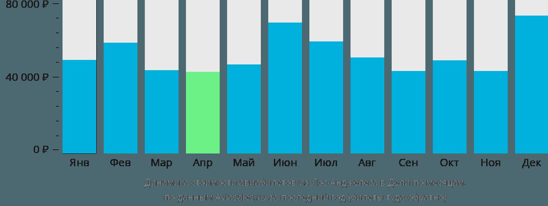 Динамика стоимости авиабилетов из Лос-Анджелеса в Дели по месяцам