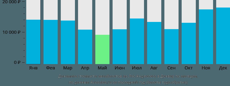 Динамика стоимости авиабилетов из Лос-Анджелеса в Денвер по месяцам